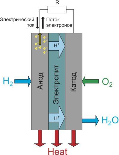 Структура топливной ячейки