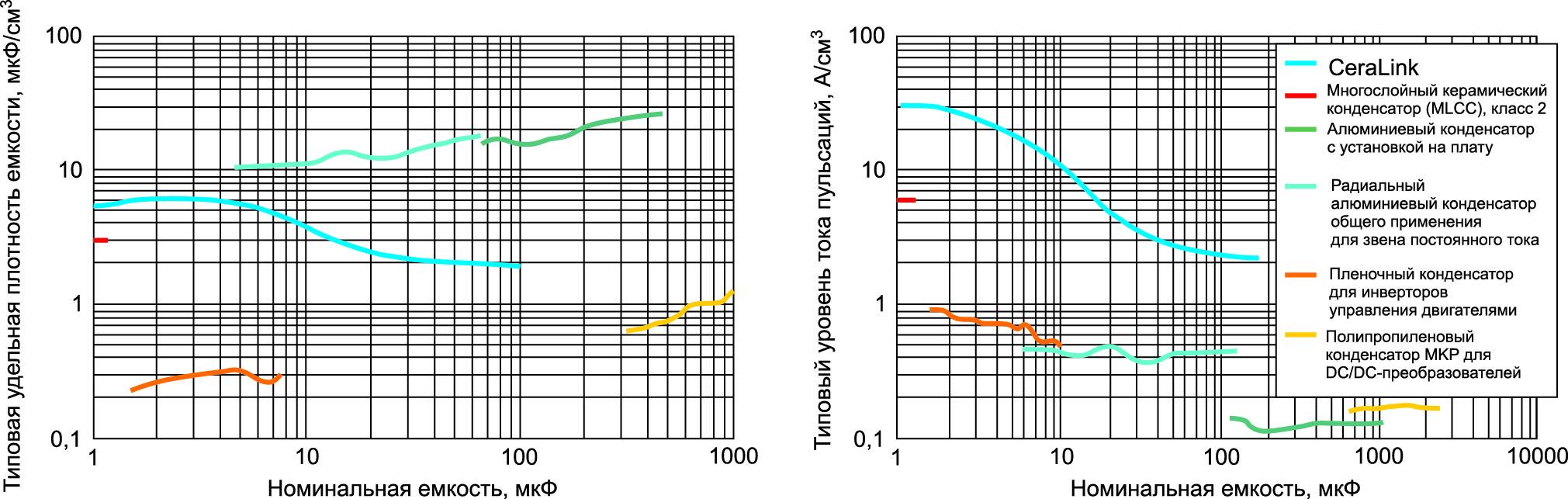 Удельная плотность емкости и допустимые токи пульсаций на единицу объема конденсатора