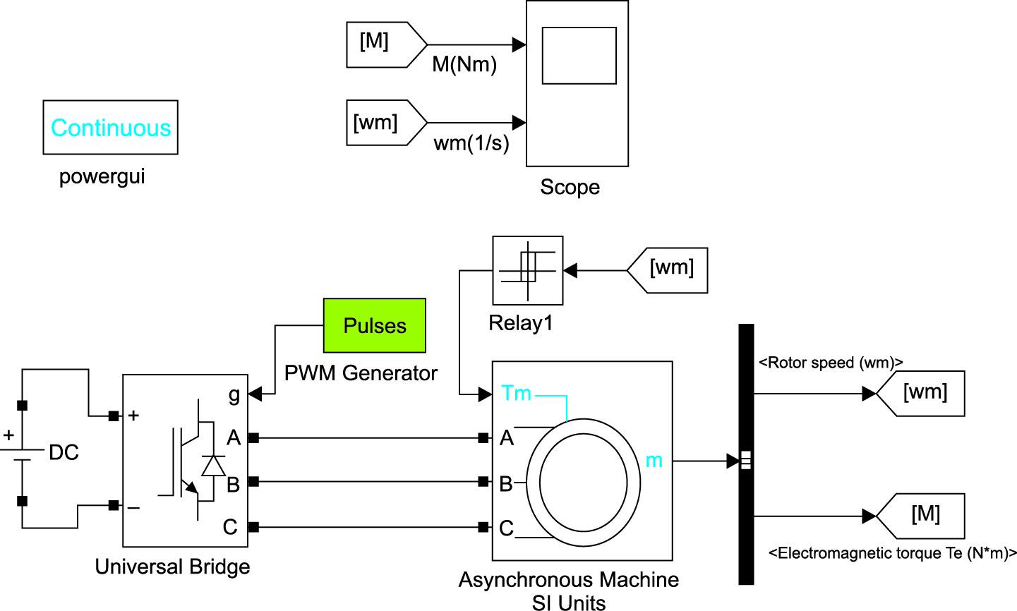 Модель электромеханической части (АКЗ с АИН) асинхронного электропривода