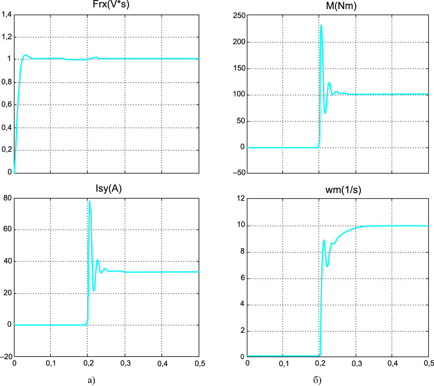 Электромагнитные и электромеханические процессы в асинхронном электроприводе