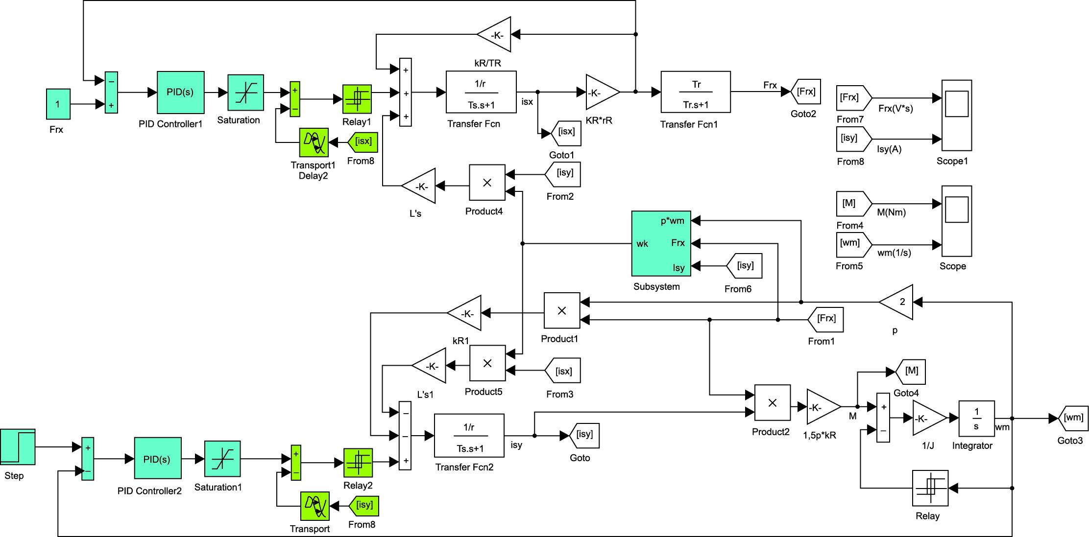 Модель асинхронного электропривода с релейными контурами тока в каналах