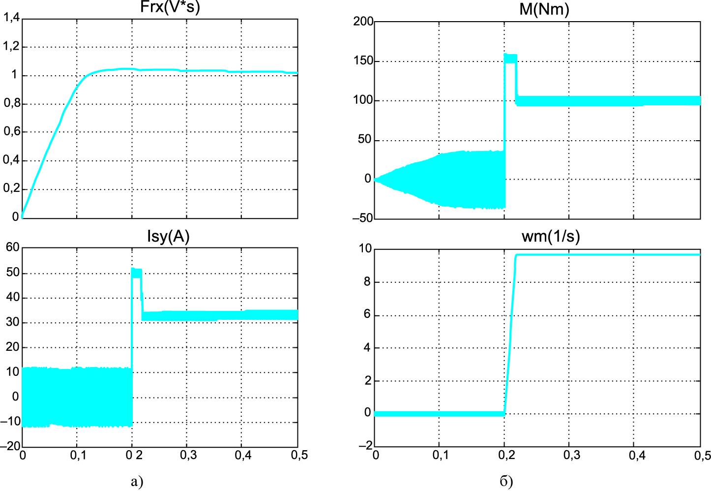Переходные процессы в асинхронном электроприводе с релейными контурами тока в каналах