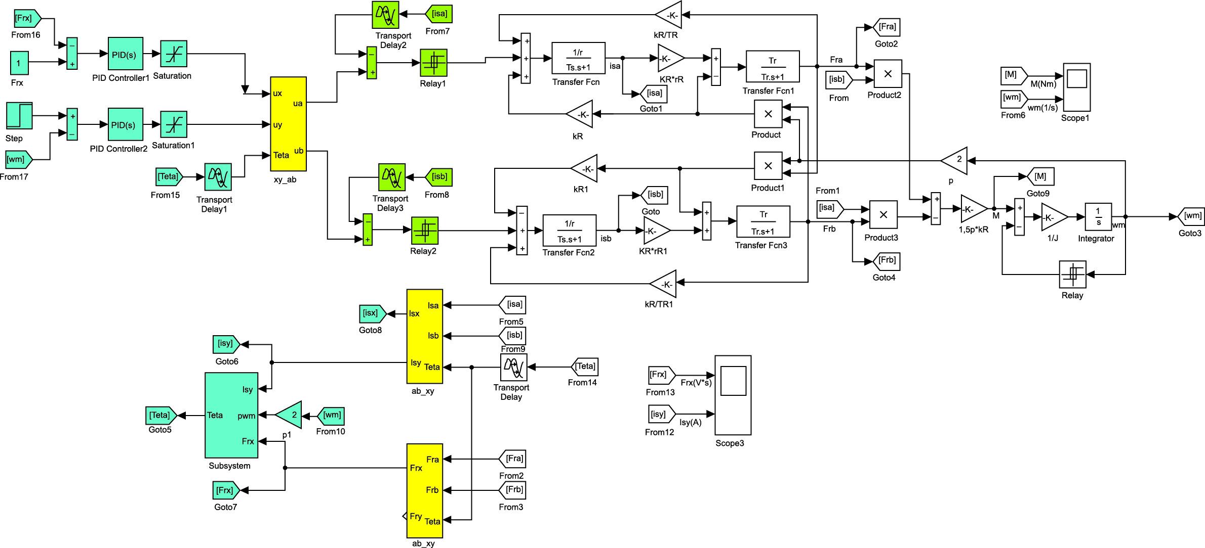 Структурная модель электропривода с двойным преобразованием системы координат