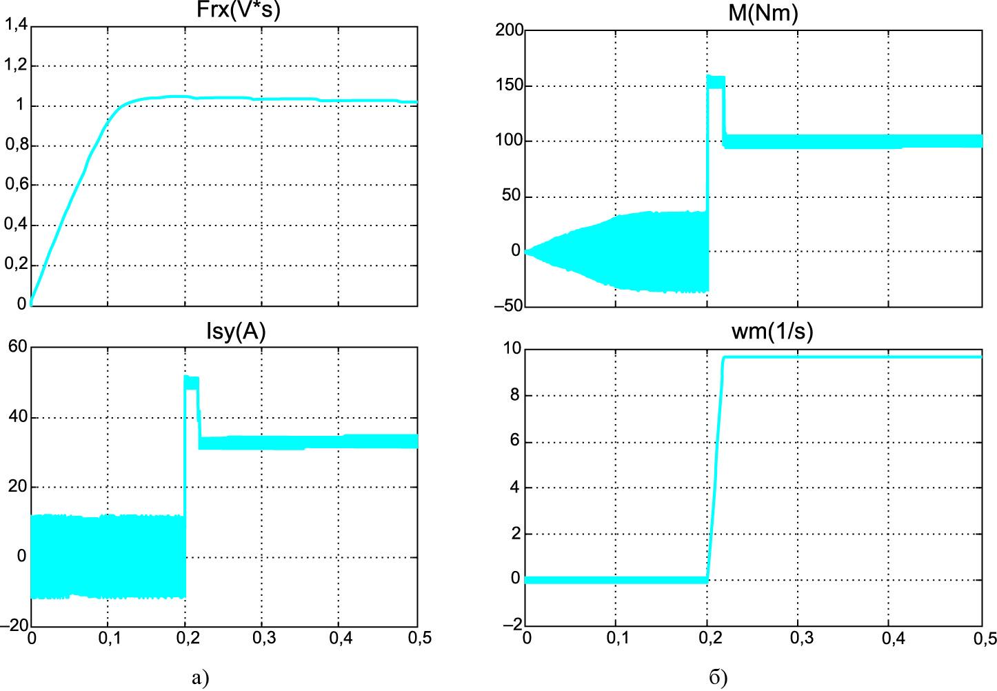 Переходные процессы в электроприводе с двойным преобразованием системы координат