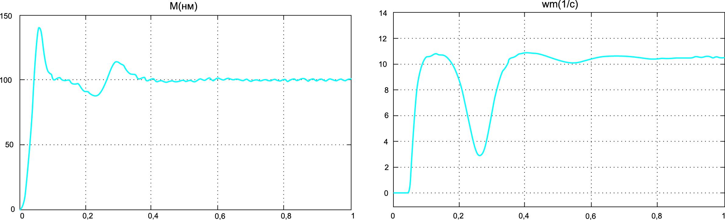 Результаты моделирования переходных процессов по моменту и скорости в виртуальной модели