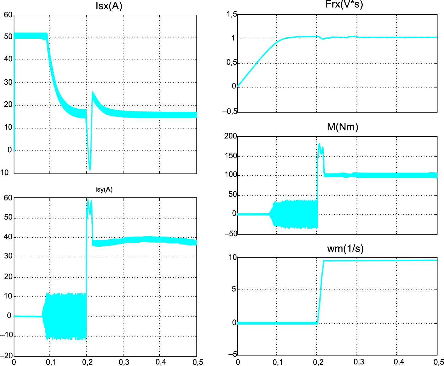 Переходные процессы в виртуальном асинхронном электроприводе