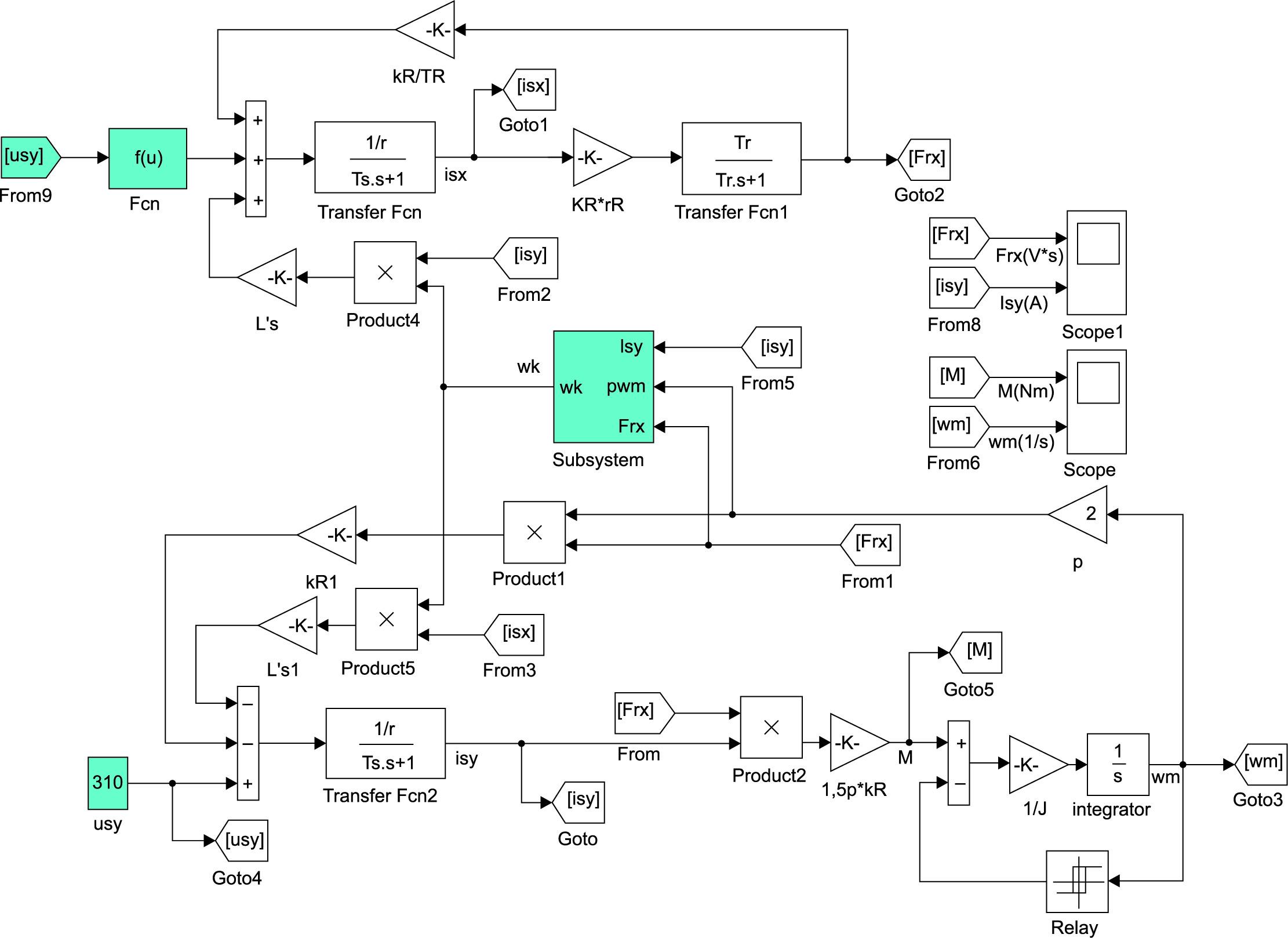Структурная модель мехатронной системы во вращающейся системе координат с базовым вектором потокосцепления ротора