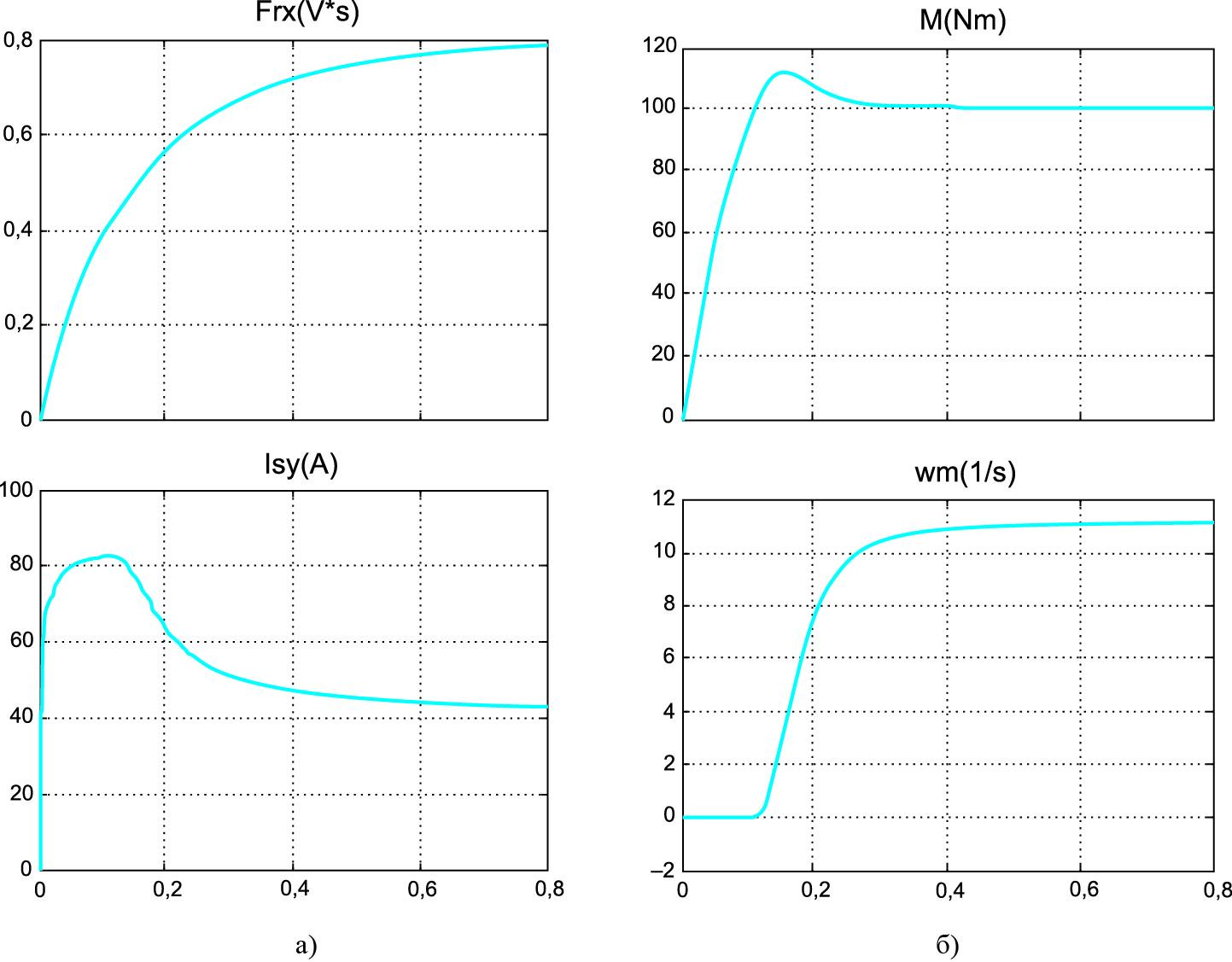 Результаты моделирования переходных процессов по моменту и скорости в структурной модели в системе координат, вращающейся со скоростью, определенной уравнением (5)