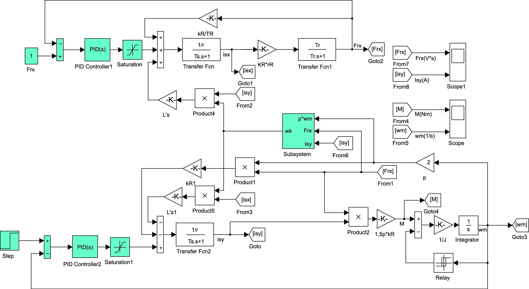 Структурная схема замкнутой асинхронной системы с векторным управлением