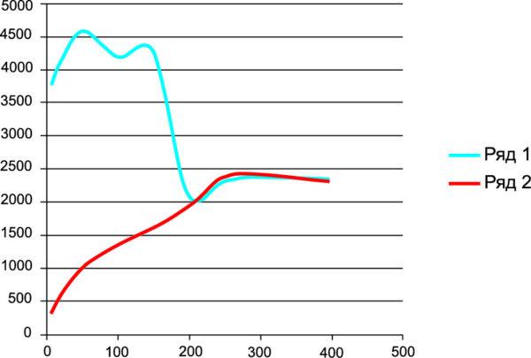 Графики максимальных пиков напряжения