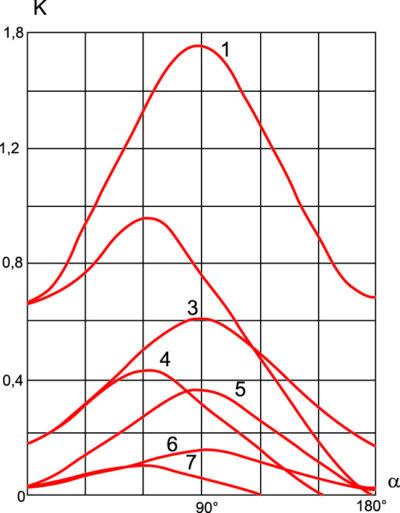 Зависимость коэффициента k от угла регулирования