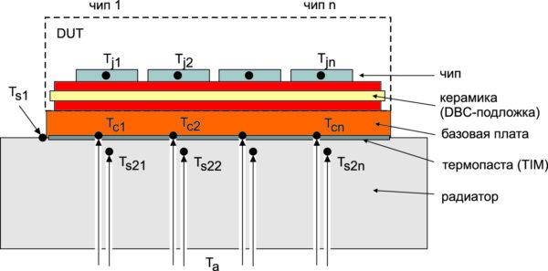 Поперечное сечение силового модуля на радиаторе. Показаны опорные точки измерения температуры корпуса Tc и радиатора Ts