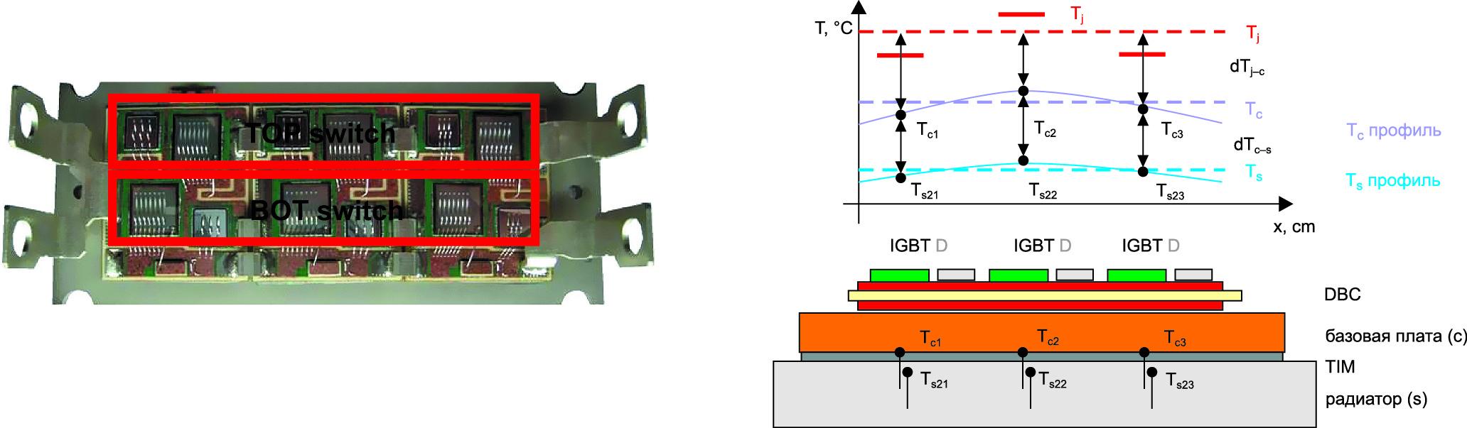 Модуль SEMiX, содержащий два ключа IGBT и FWD, каждый из которых состоит из трех параллельных чипов; тепловой профиль базовой платы модуля