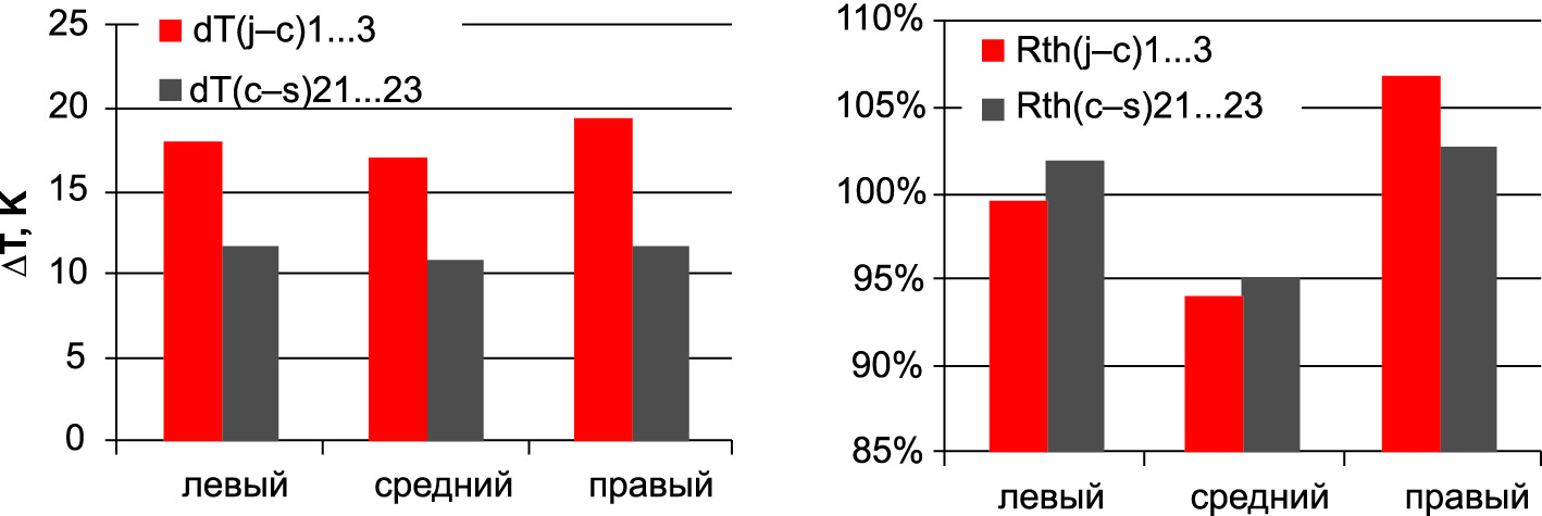 Разница температур трех чипов ключа ТОР и соответствующие значения Rth(j–c)n и Rth(c–s)n относительно среднего значения (100%)
