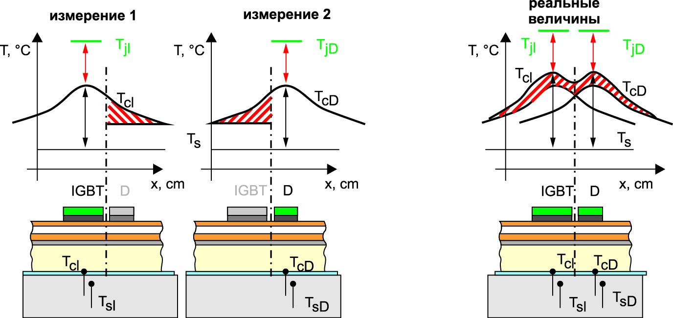 Исключение эффекта распространения тепла при косвенных измерениях температуры чипа в модуле IGBT с базовой платой