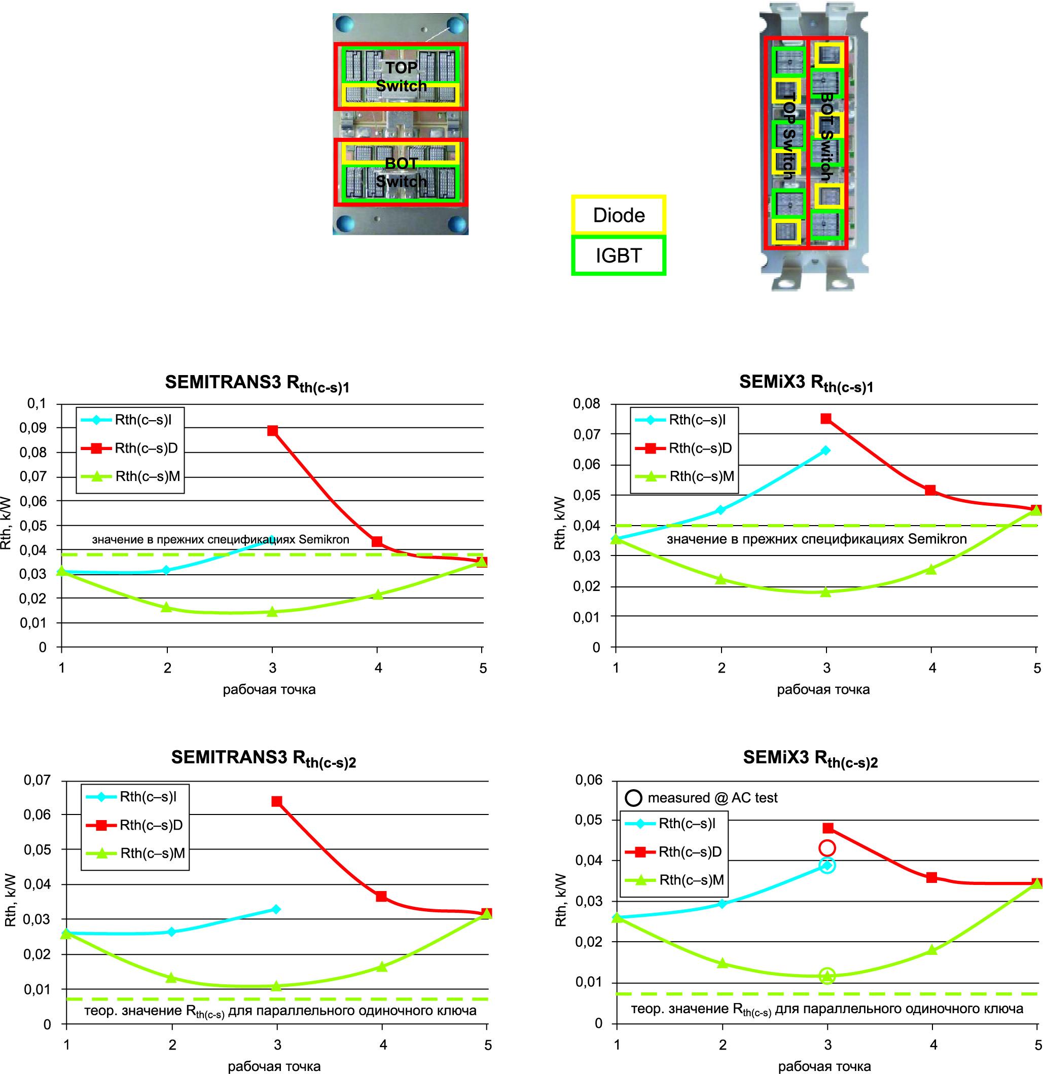 Тепловое сопротивление Rth(c–s) 450-А модуля SEMITRANS (слева) и SEMiX (справа) при различных уровнях тепловой связи между ключами (табл. 4)