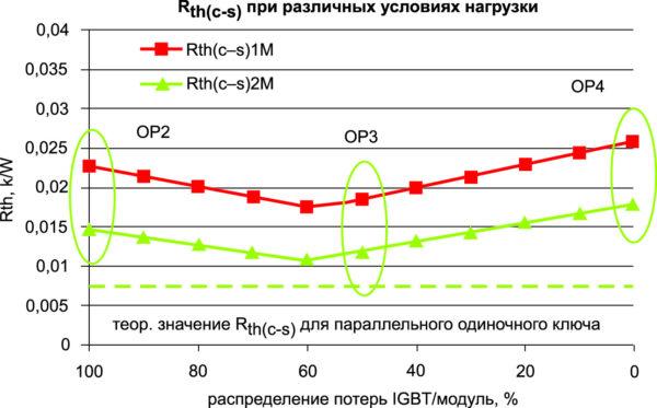 Влияние распределения потерь между IGBT и диодом на Rth(c–s)М модуля SEMiX 453GB12E4