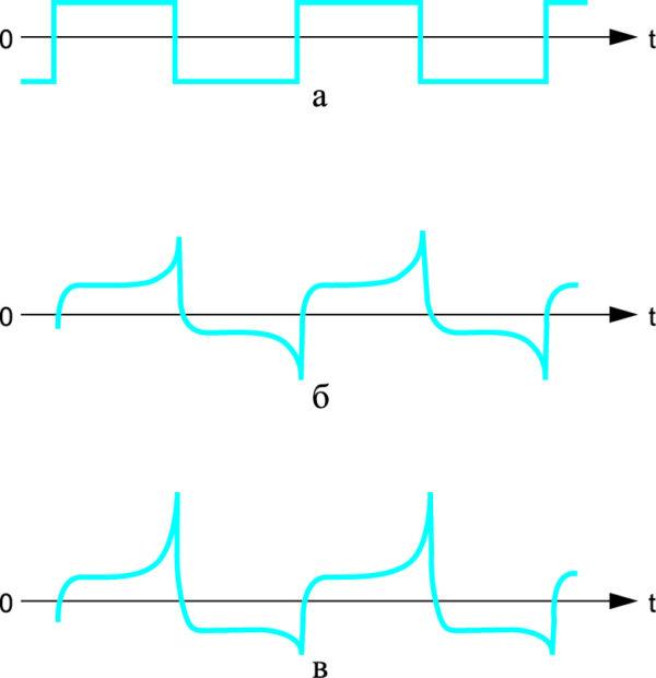 Форма сигнала возбуждения феррозонда