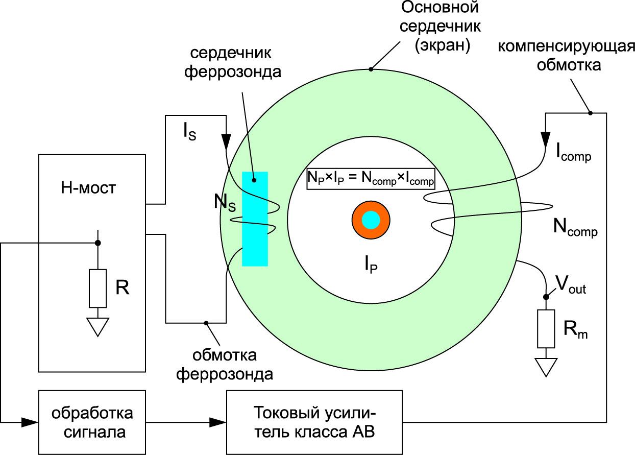 Принцип работы феррозондового датчика
