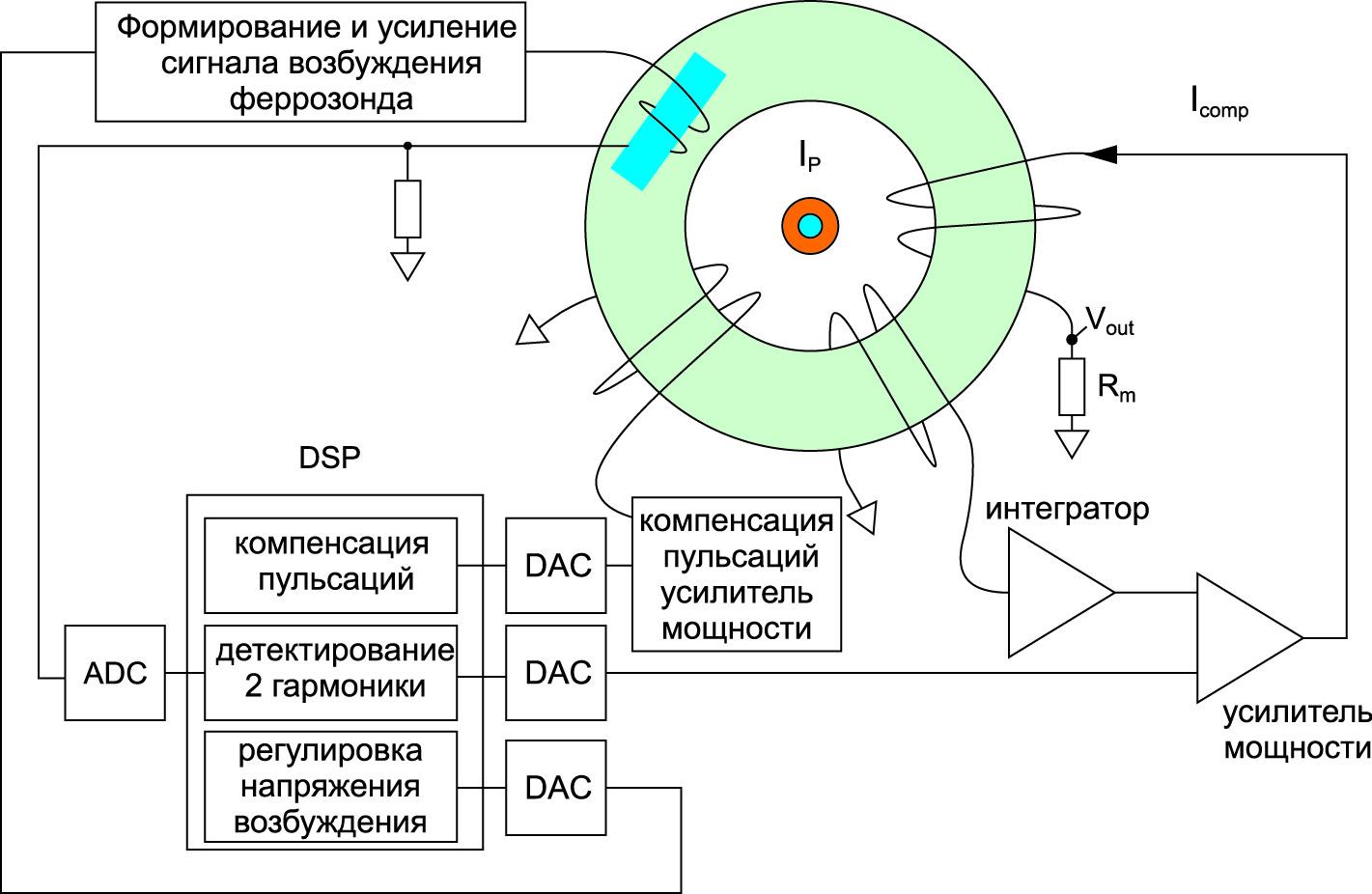 Полная структура системы датчика IN 2000