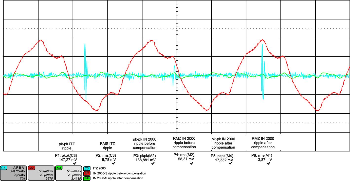 Пульсации перед калибровкой компенсационной цепи (красная кривая) сопоставимы с пиковым уровнем помех датчика предыдущего поколения (синяя кривая); после калибровки пульсации снижаются до уровня выходного шума (зеленая кривая)