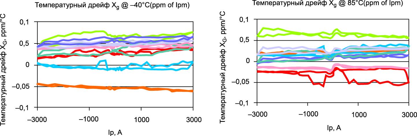 Характеристика температурного дрейфа IN 2000 при +25 °C, а также на нижнем и верхнем пределах температур