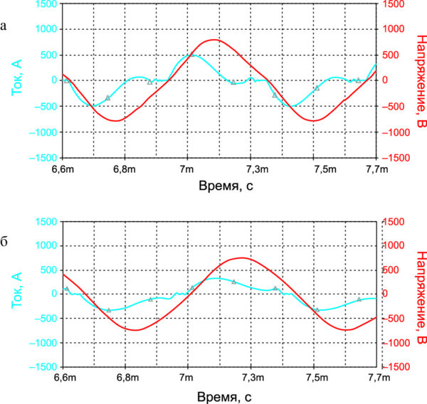 Осциллограммы выходного тока и напряжения согласованного инвертора с резонансной коммутацией
