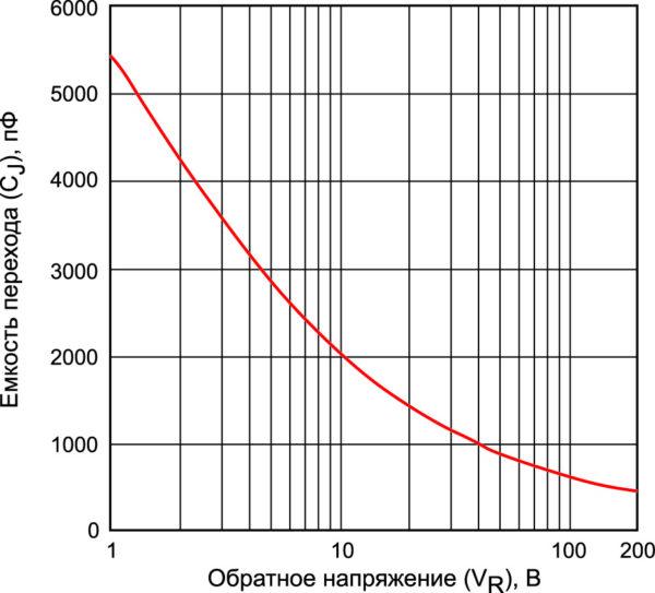 Зависимость емкости перехода от обратного напряжения для диода APT100S20LCTG