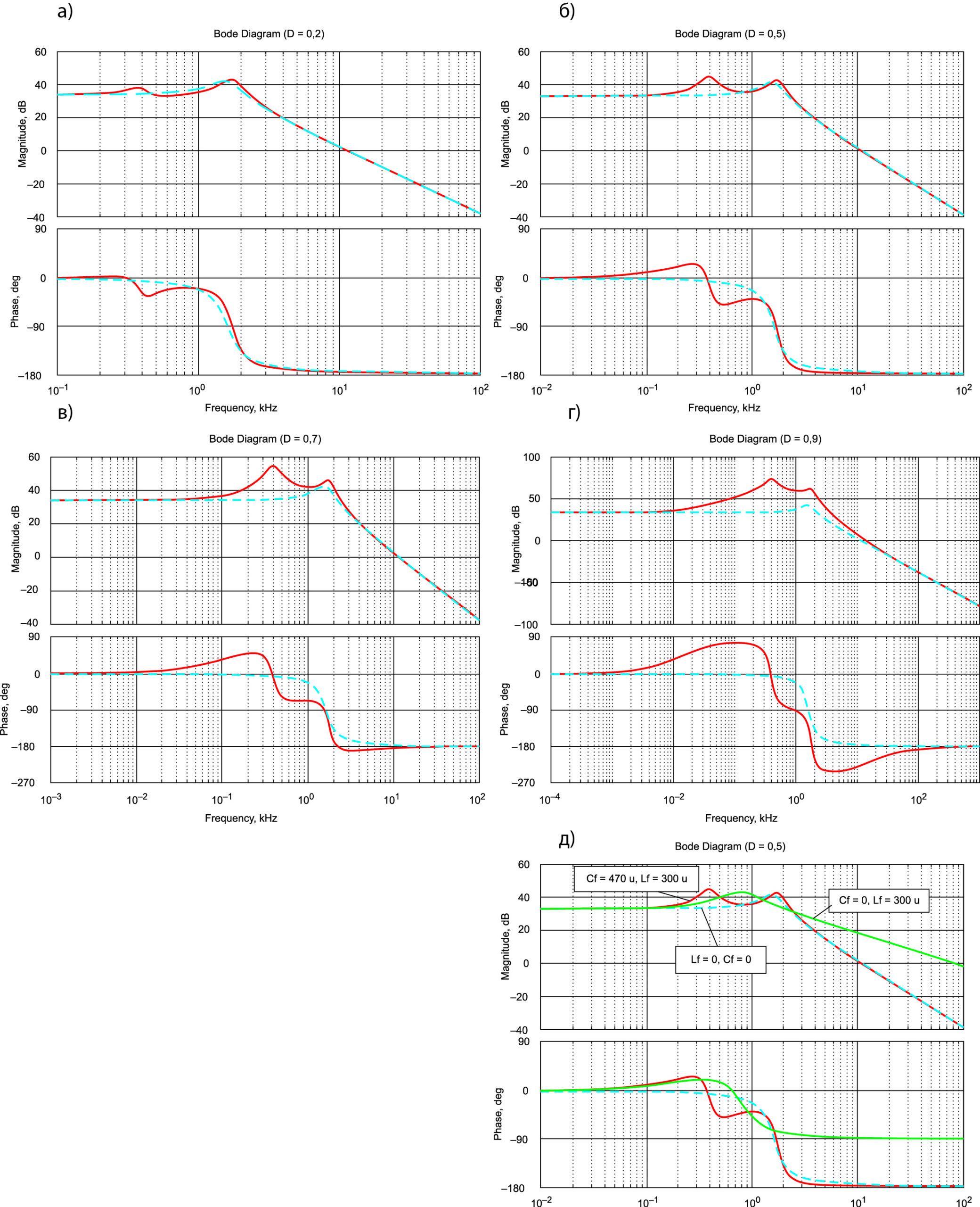 Функции Боде при разных значениях коэффициента регулирования D (а, б, в, г) и при разных фильтрах (д)