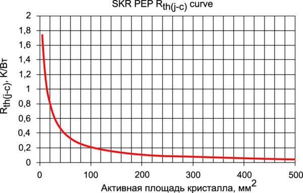 Зависимость Rth(j-c) от активной площади кристаллов