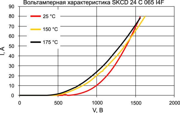 Температурная зависимость VF-диода CAL4F (50 А/650 В, типовые значения)