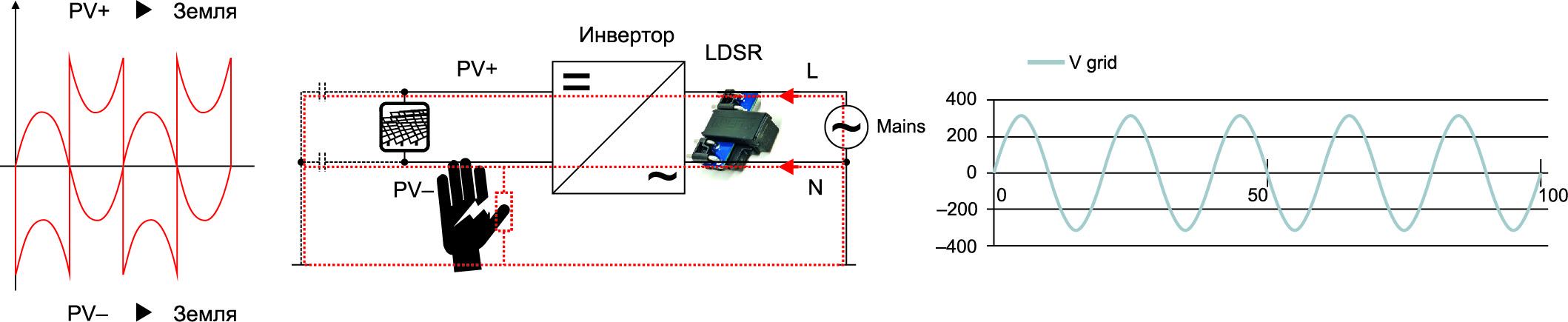Напряжения и остаточные токи PV-установки