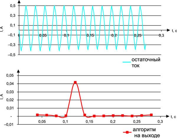 Моделирование остаточного тока в аварийном режиме и выходной сигнал после обработки алгоритмом Герцеля