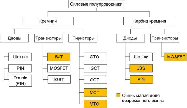 Классификация силовых полупроводниковых модулей