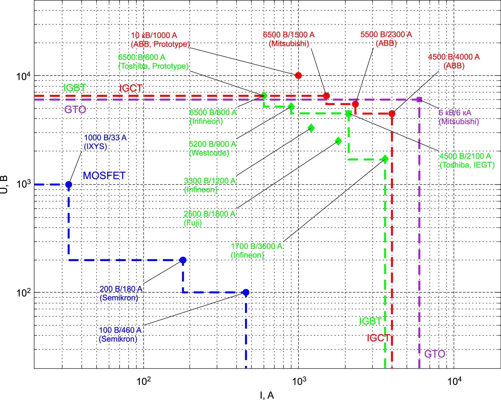 Диапазоны мощностей коммерческих силовых полупроводниковых ключей