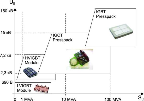 Диапазоны применения IGBT и IGCT