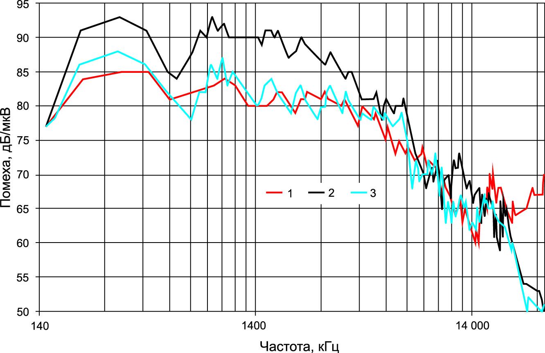 Результаты измерения уровня помех