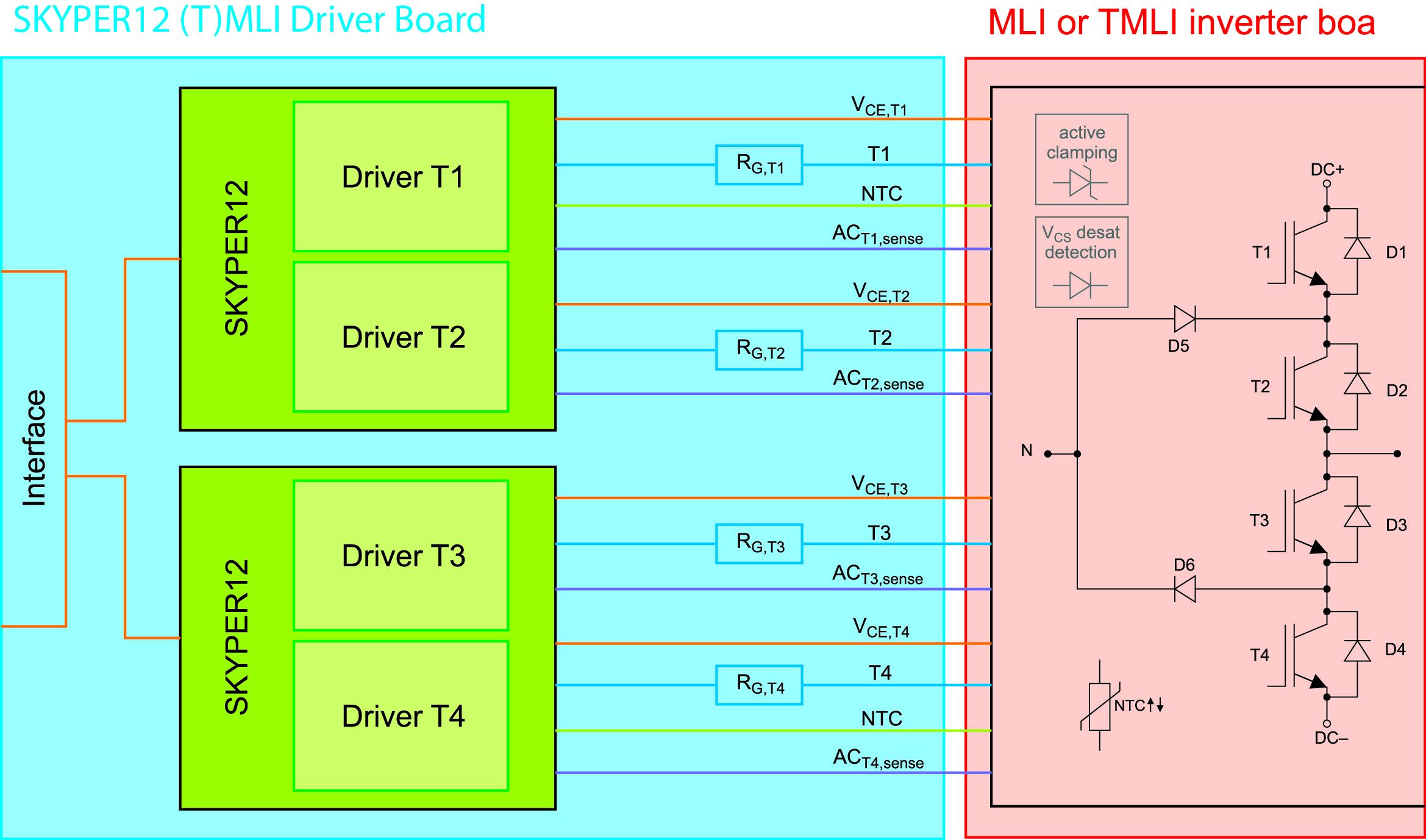 Блок-схема платы SKYPER 12 (T)MLI Driver Board