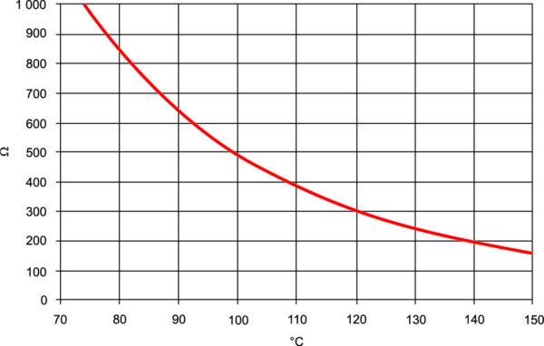 Зависимость сопротивления NTC-сенсора от температуры (пример)