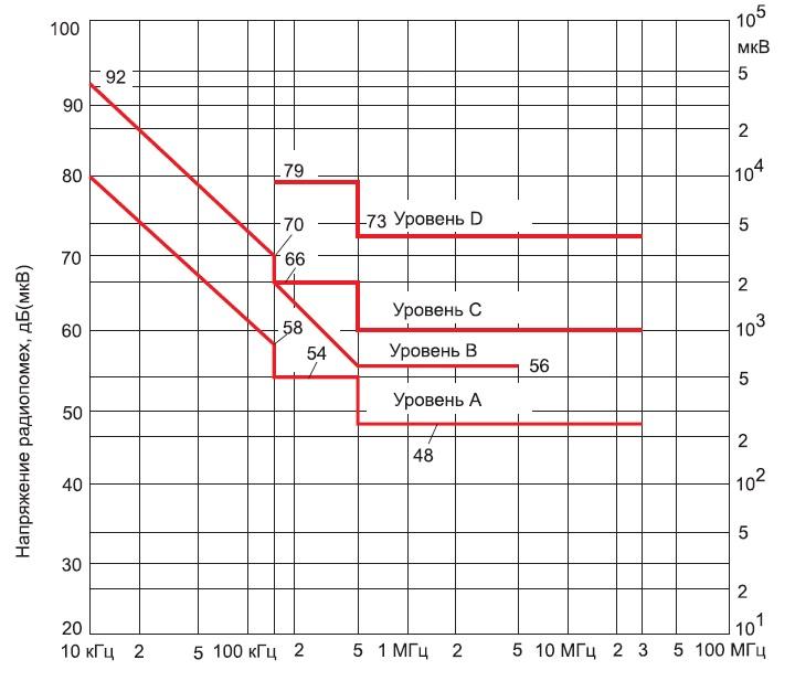 Допустимые значения напряжения индустриальных радиопомех