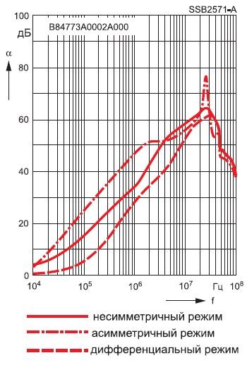 График коэффициента зависимости отчастоты дляфильтра B84773A0002A000