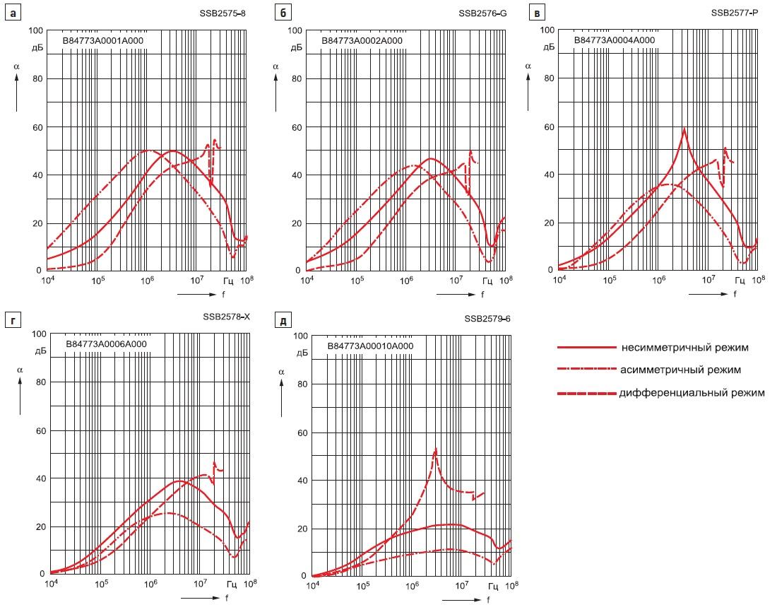График зависимости коэффициента затухания отчастоты длямедицинских фильтров B84773M