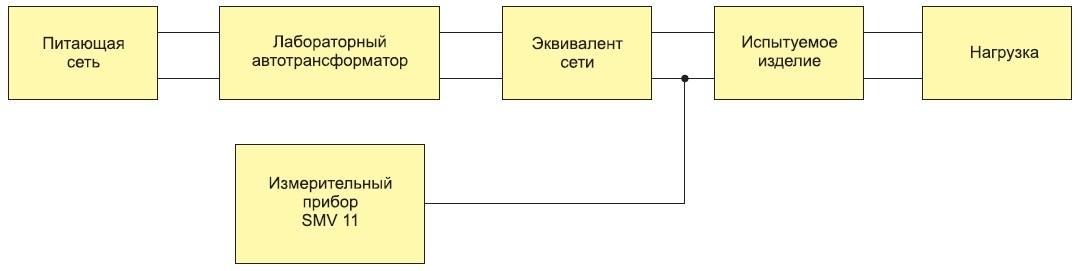 Структурная схема измерений напряжения кондуктивной помехи прибором SMV11