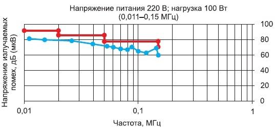 Зависимость напряжения излучаемых помех отчастоты принапряжении питающей сети 220В инагрузке 100Вт вдиапазоне частот 0,011-0,15МГц