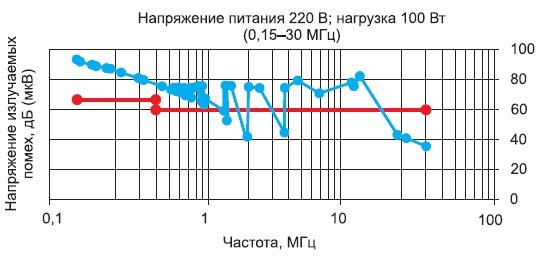 Зависимость напряжения излучаемых помех отчастоты принапряжении питающей сети 220В инагрузке 100Вт вдиапазоне частот 0,15-30МГц