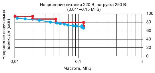Зависимость напряжения излучаемых помех отчастоты принапряжении питающей сети 220В инагрузке 250Вт вдиапазоне частот 0,011-0,15МГц