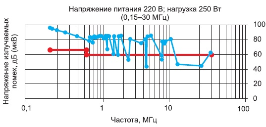 Зависимость напряжения излучаемых помех отчастоты принапряжении питающей сети 220В инагрузке 250Вт вдиапазоне частот 0,15-30МГц