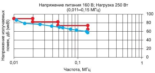 Зависимость напряжения излучаемых помех отчастоты принапряжении питающей сети 160В инагрузке 250Вт вдиапазоне частот 0,011-0,15МГц
