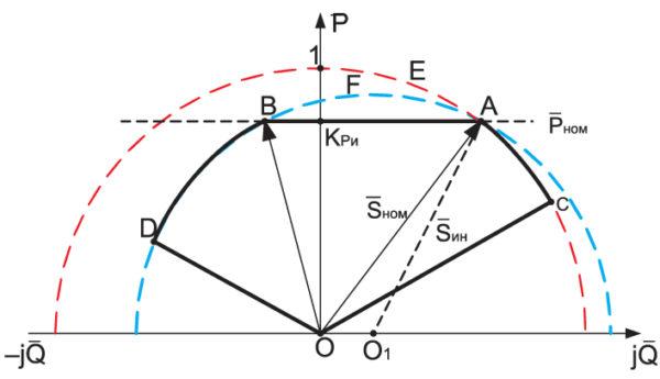 Векторная диаграмма мощностей инвертора