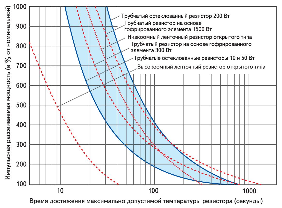 Зависимость времени, требуемого для нагрева резистора до максимально допустимой температуры от относительной импульсной рассеиваемой мощности